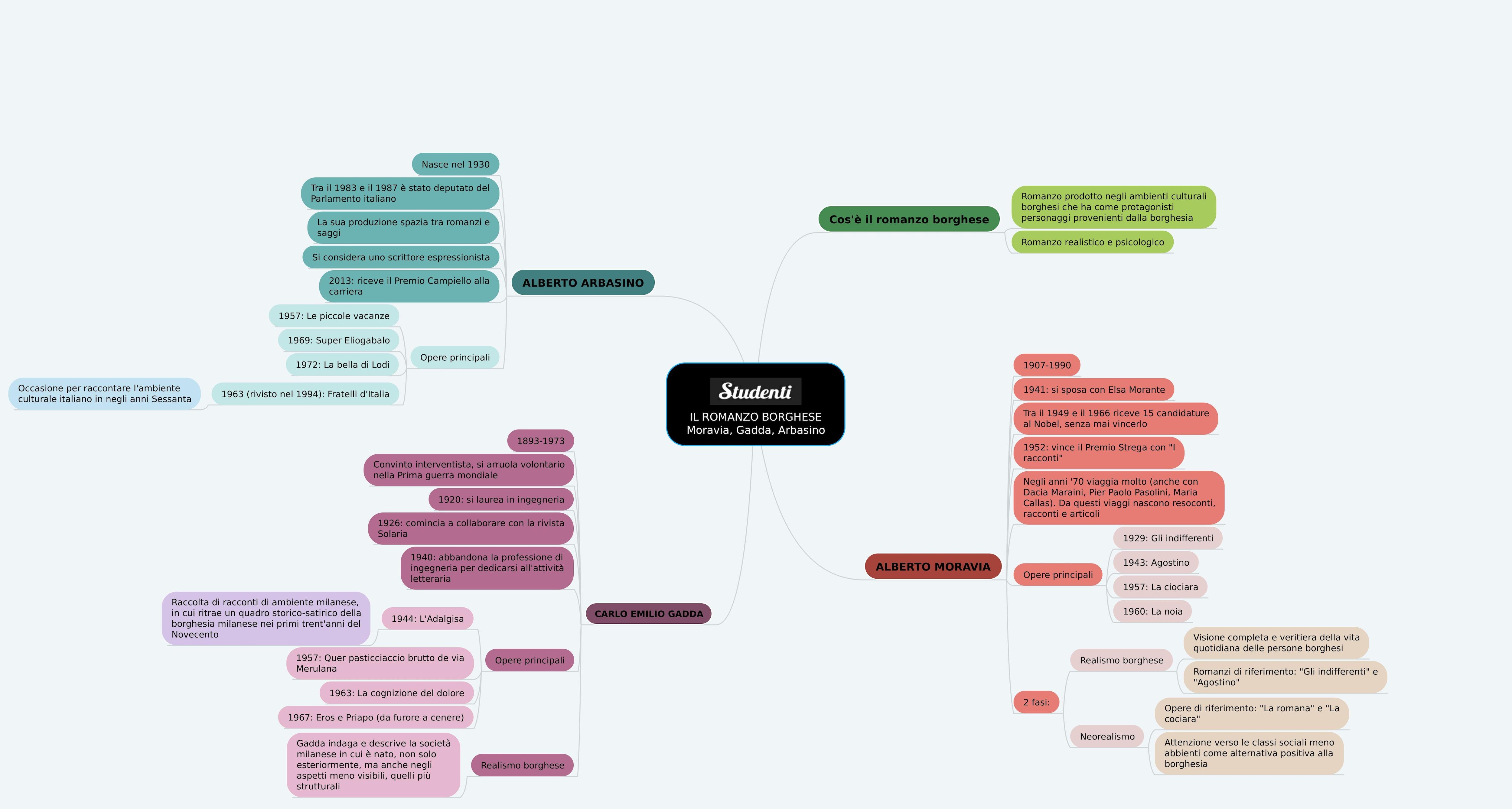 Mappa concettuale sul romanzo borghese