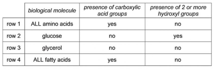 Which of the following rows are correct about these naturally occurring biological molecules?