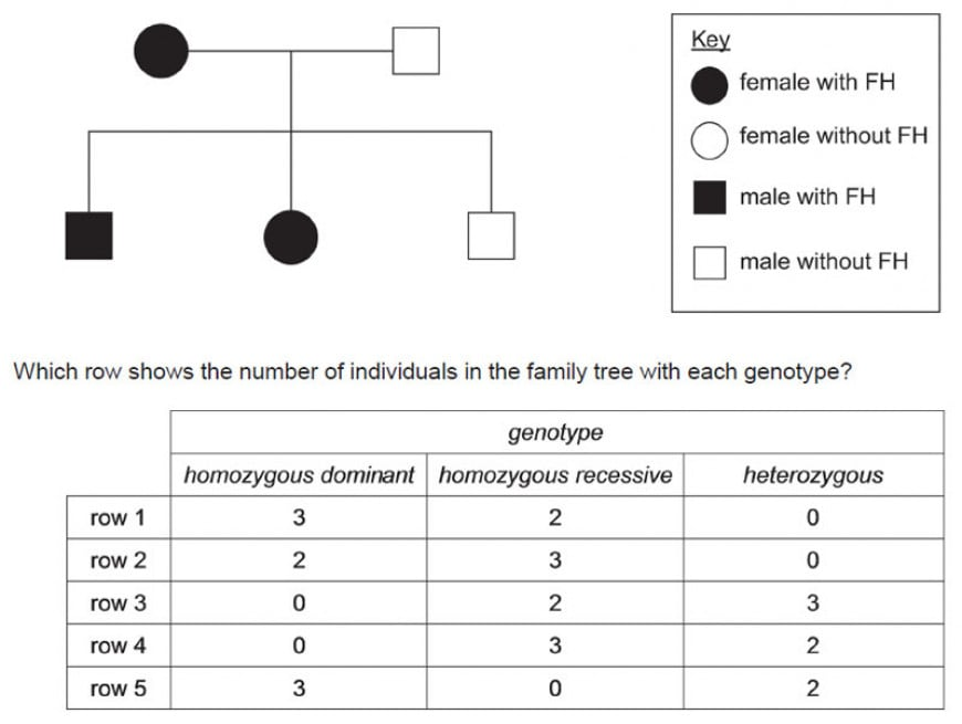 Familial hypercholesterolaemia (FH) is an inherited disease caused by a dominant allele. People with FH have high concentrations of cholesterol in the blood, which can lead to an increased risk of coronary heart disease. The family tree shows the inheritance of this disease in one family.