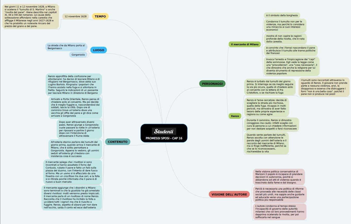 Mappa concettuale capitolo 16 I promessi sposi