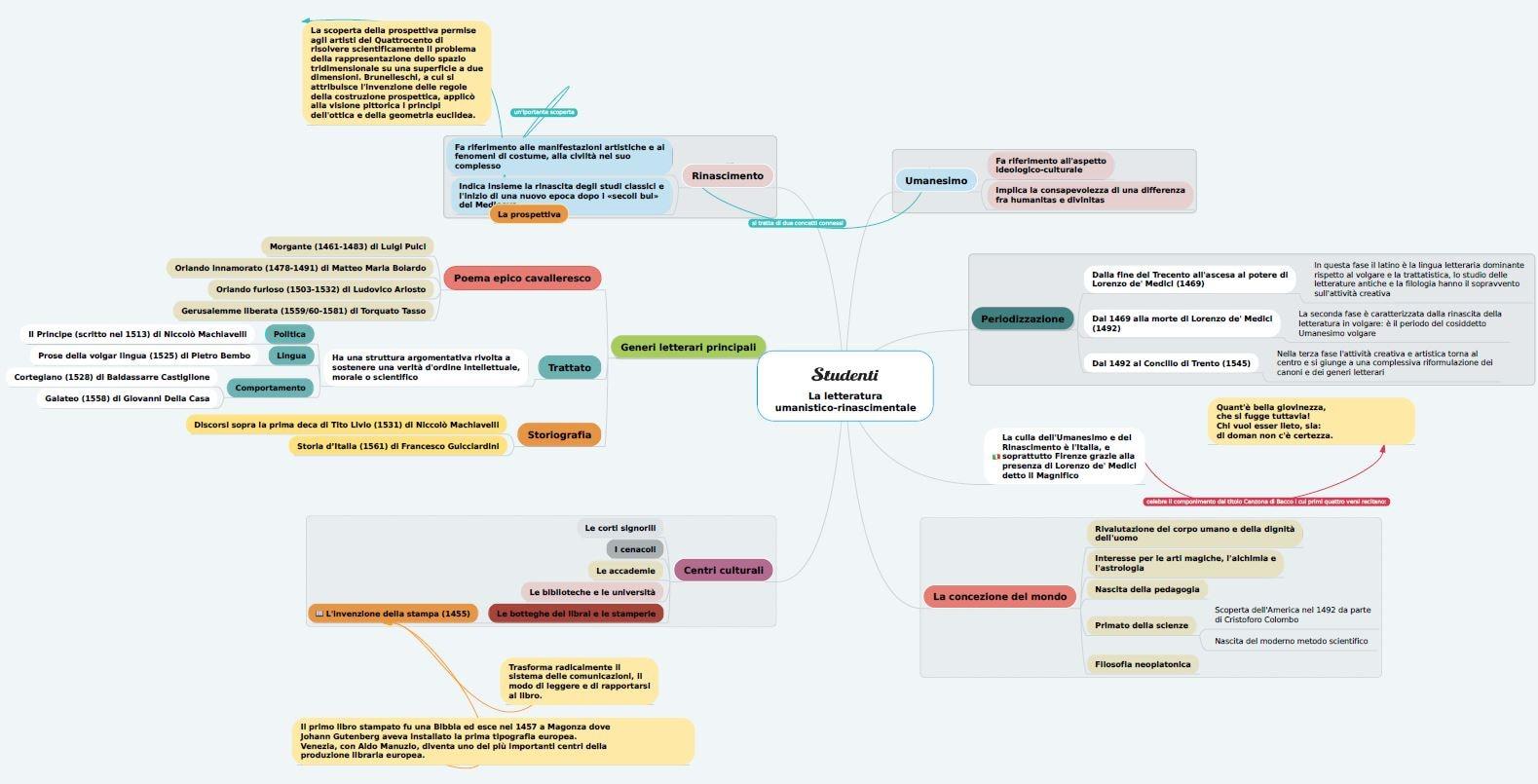 Mappa concettuale letteratura umanistico-rinascimentale