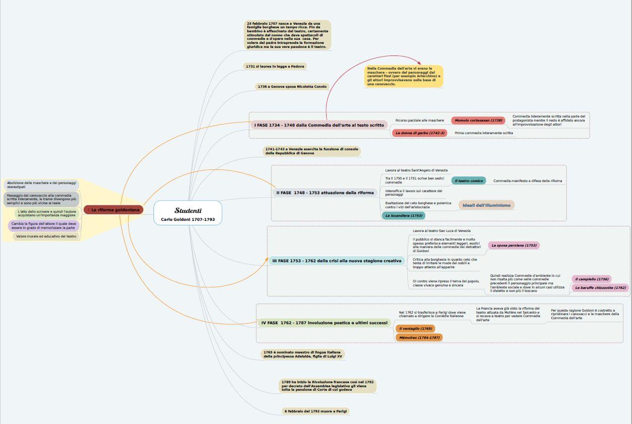 Mappa concettuale su Carlo Goldoni