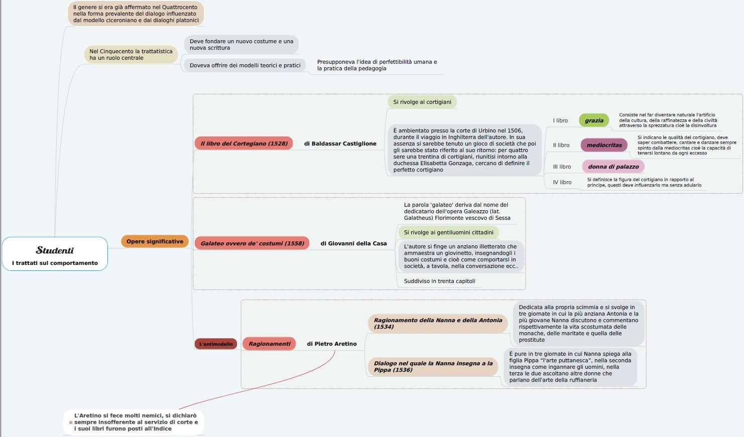 Mappa concettuale sui trattati sul comportamento