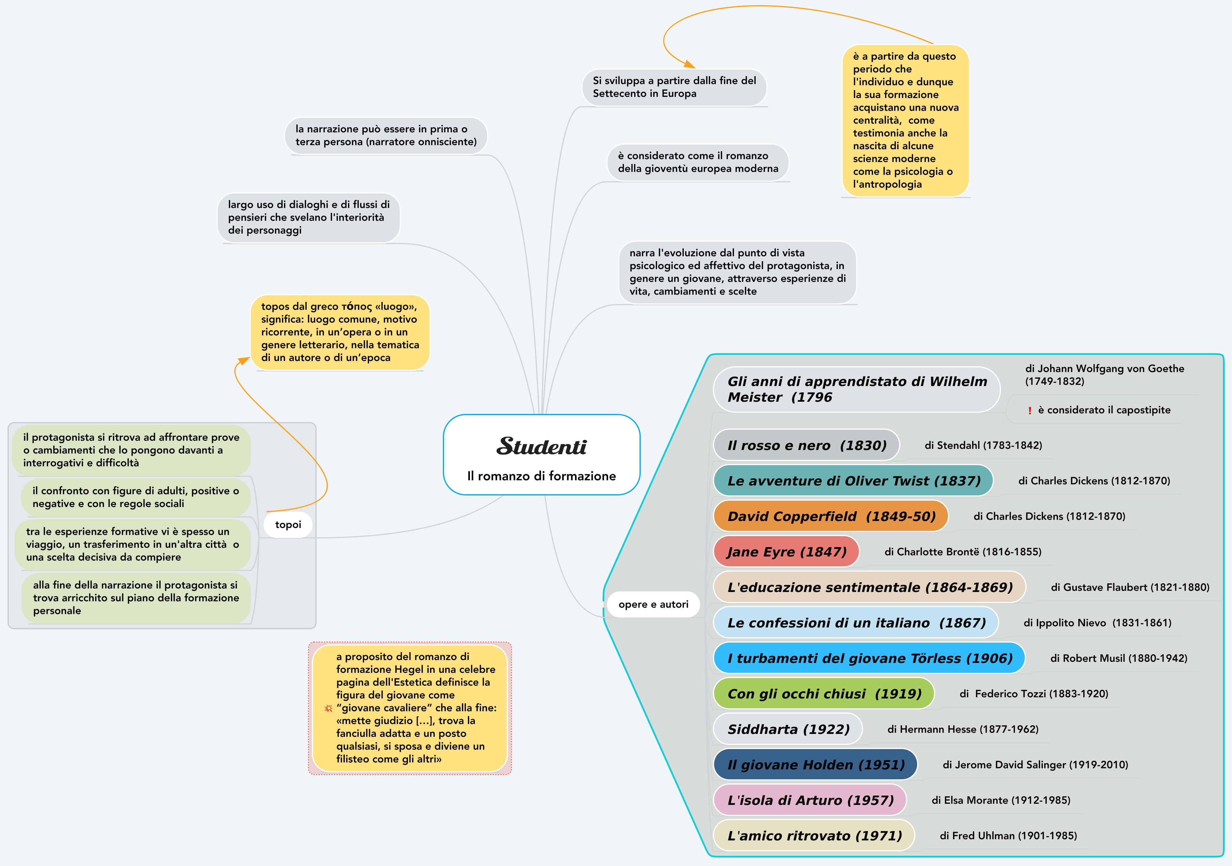 Mappa concettuale sul romanzo di formazione