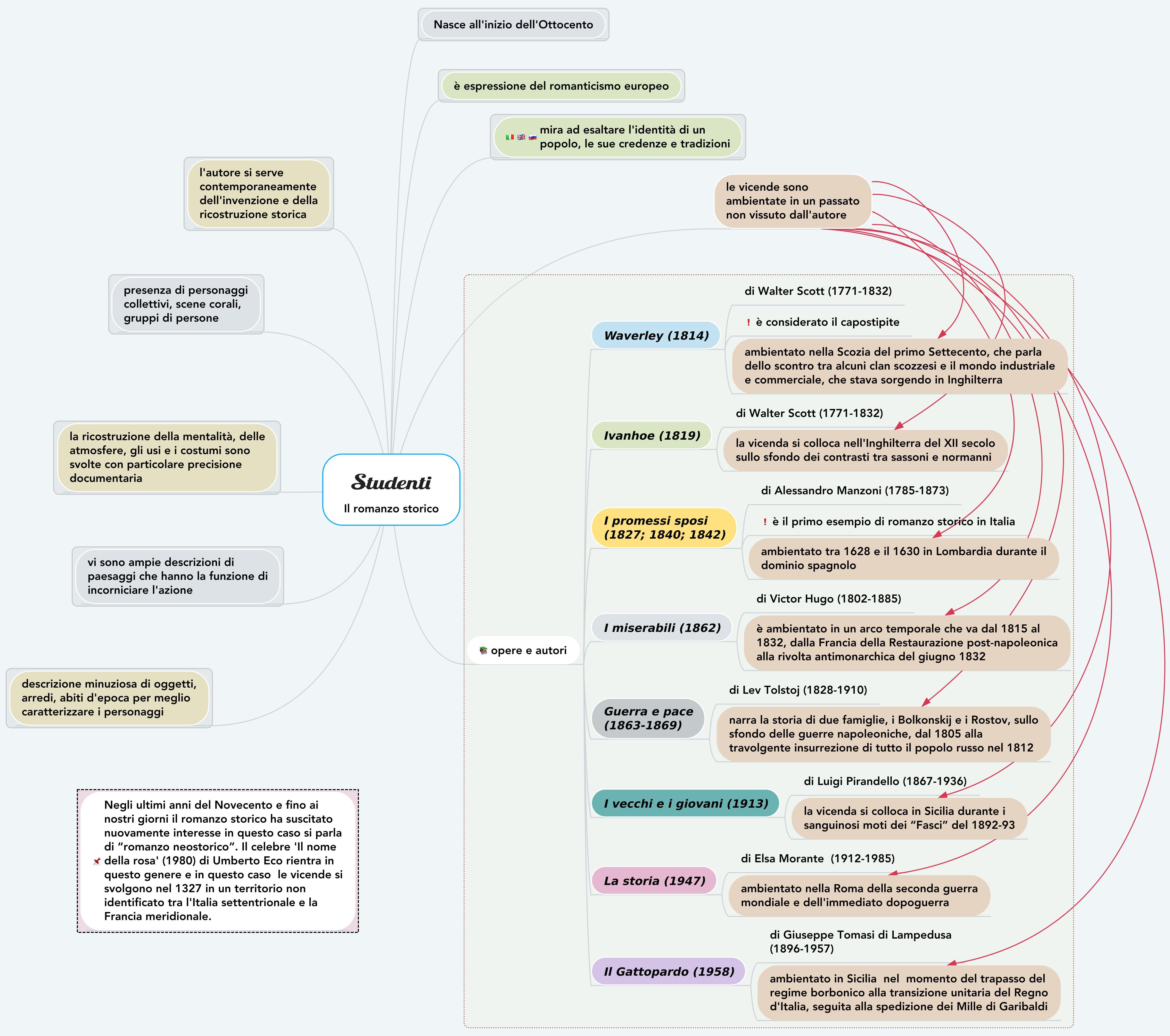 Mappa concettuale sul romanzo storico