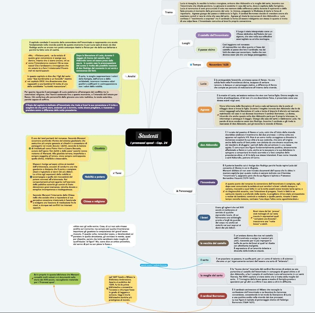 Mappa concettuale capitolo 24 I promessi sposi