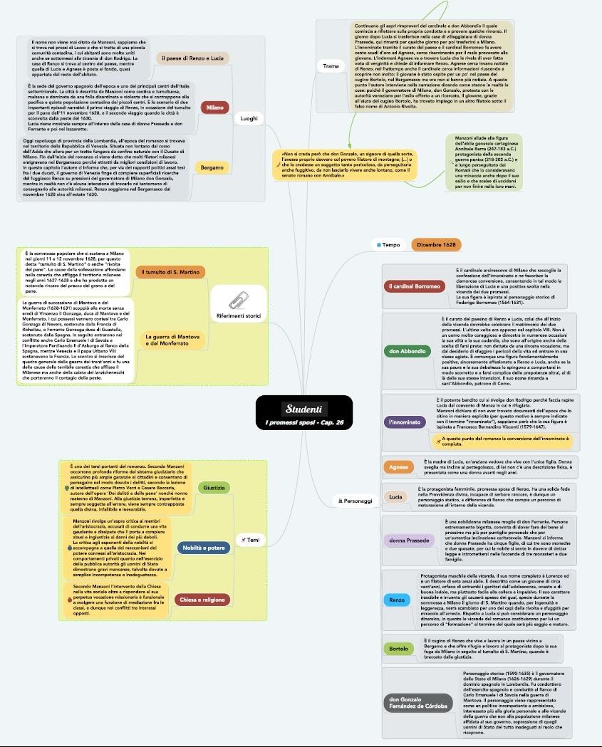 Mappa concettuale capitolo 26 i promessi sposi