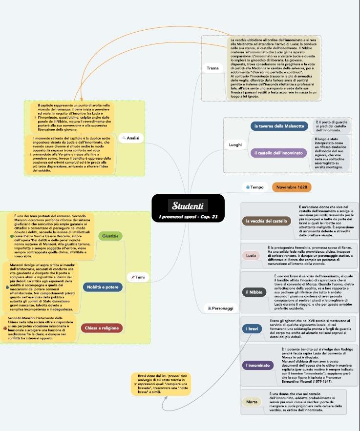 Mappa concettuale capitolo 21 I promessi sposi