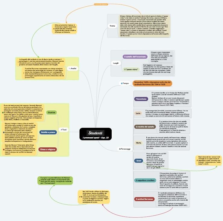 Mappa concettuale capitolo 22 I promessi sposi