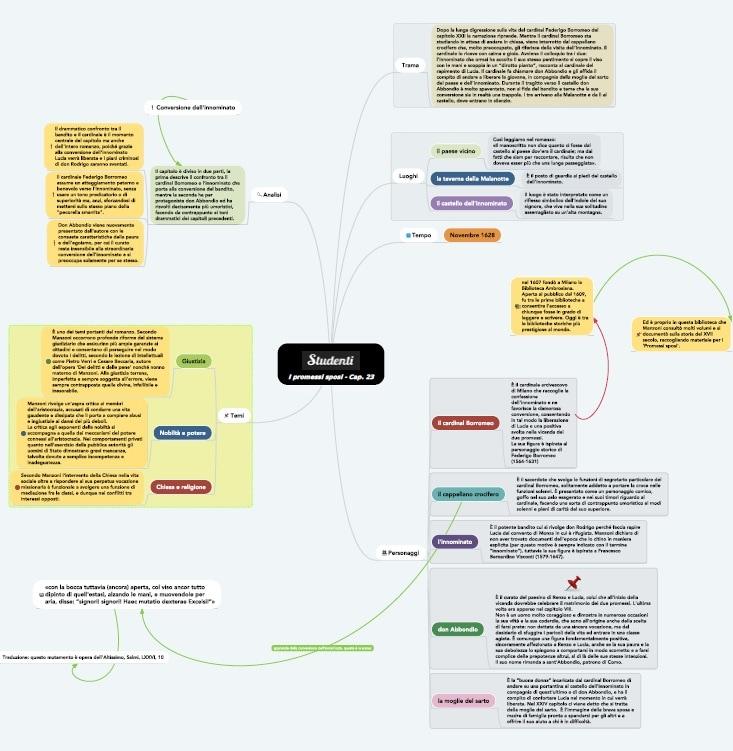 Mappa concettuale capitolo 23 i promessi sposi