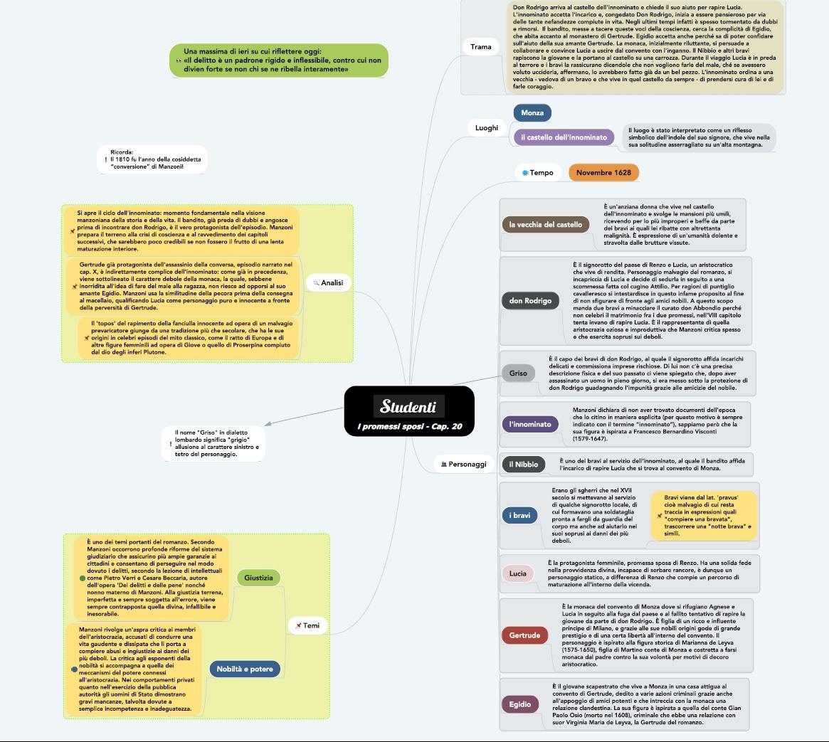Mappa concettuale capitolo 20 I promessi sposi