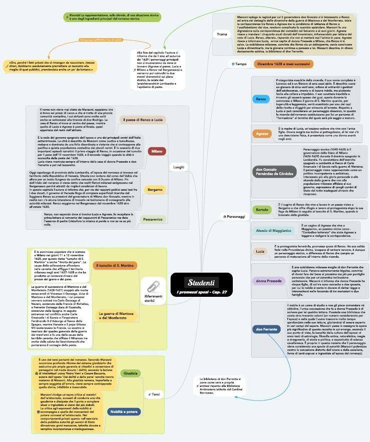 Mappa concettuale capitolo 27 I promessi sposi
