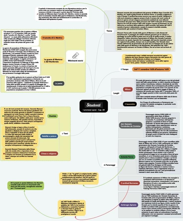 Mappa concettuale capitolo 28 I promessi sposi