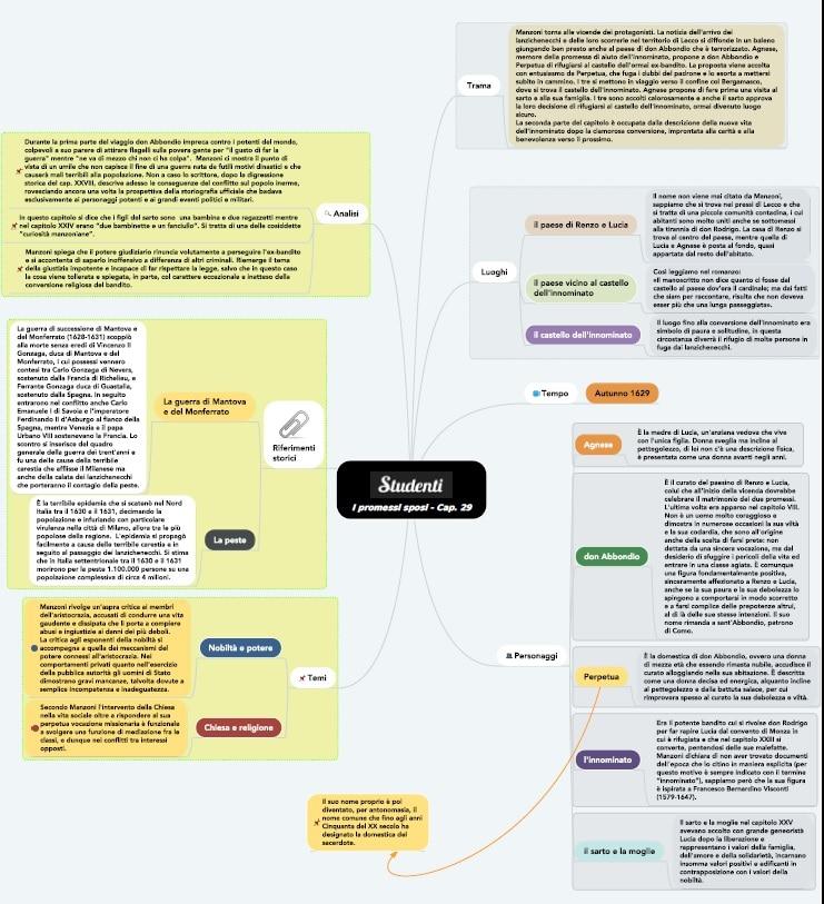Mappa concettuale Capitolo 29 I promessi sposi