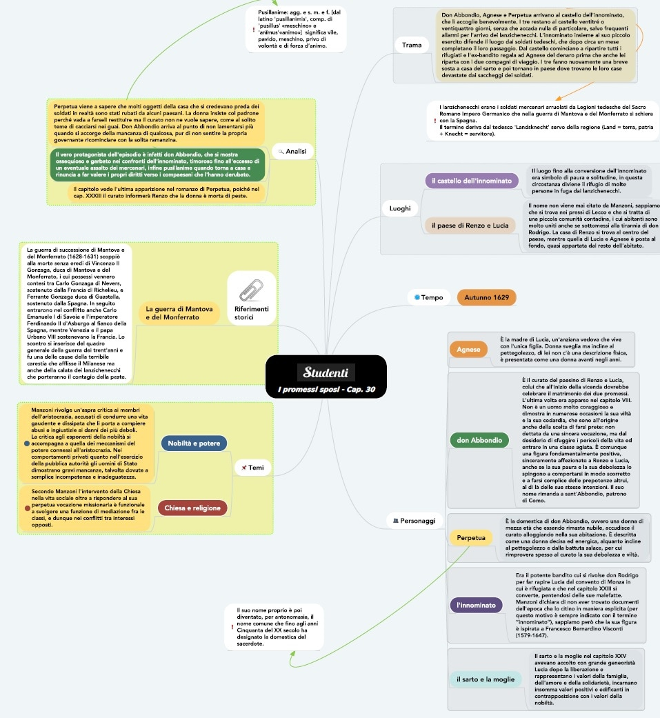 Mappa concettuale capitolo 30 I promessi sposi