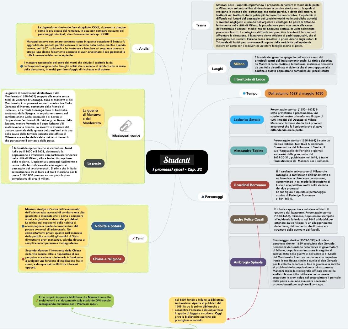 Mappa concettuale capitolo 31 I promessi sposi