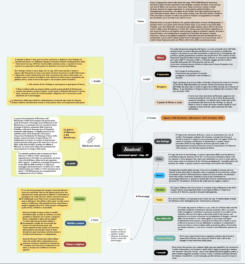 Mappa concettuale capitolo 33 I promessi sposi