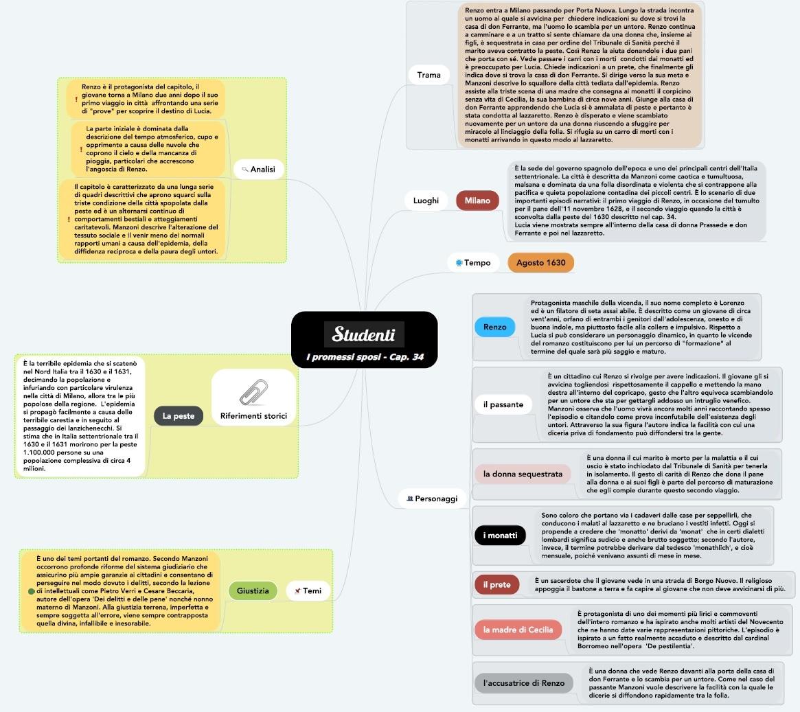 Mappa concettuale capitolo 34 I promessi sposi