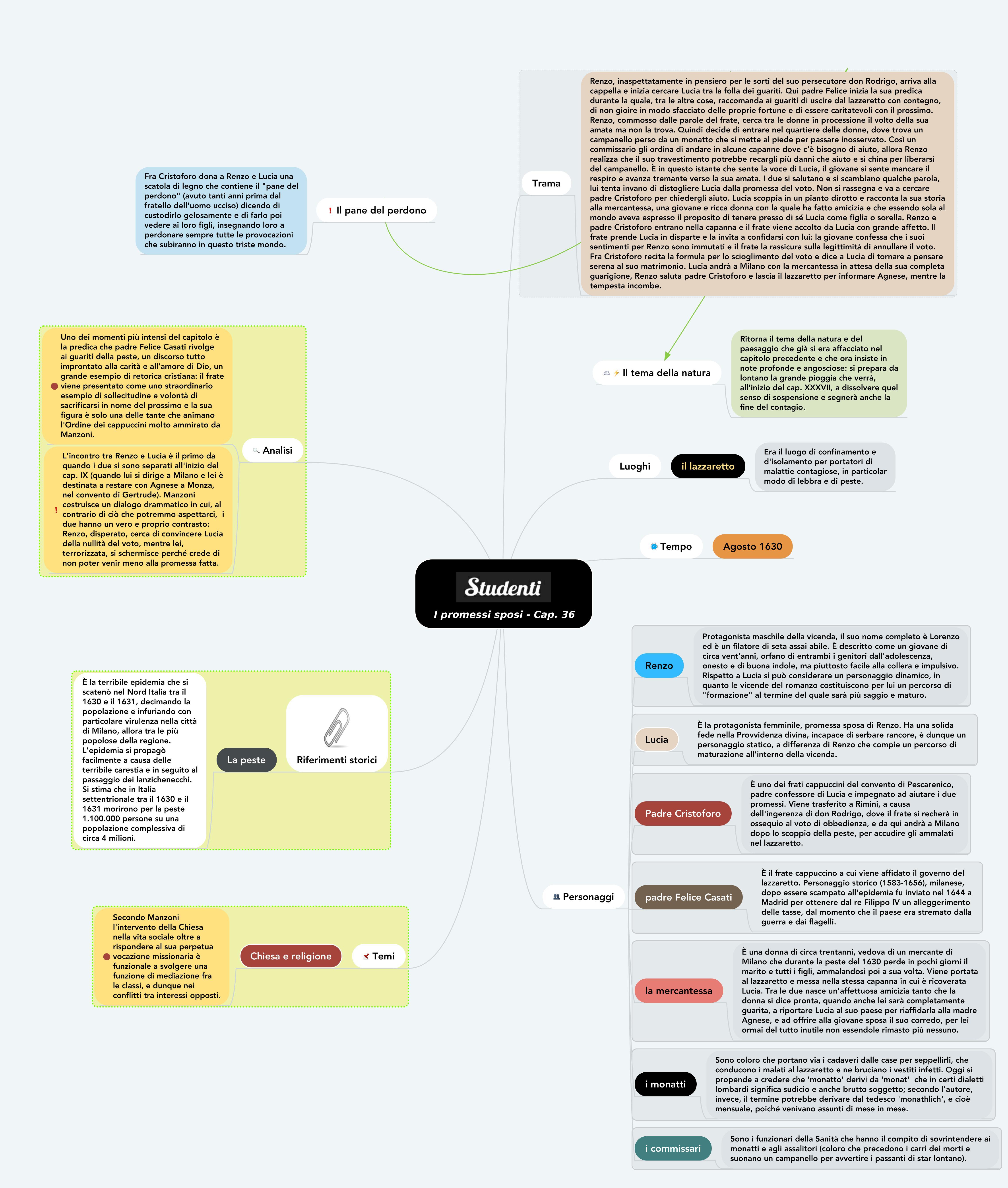 Mappa concettuale capitolo 36 I promessi sposi