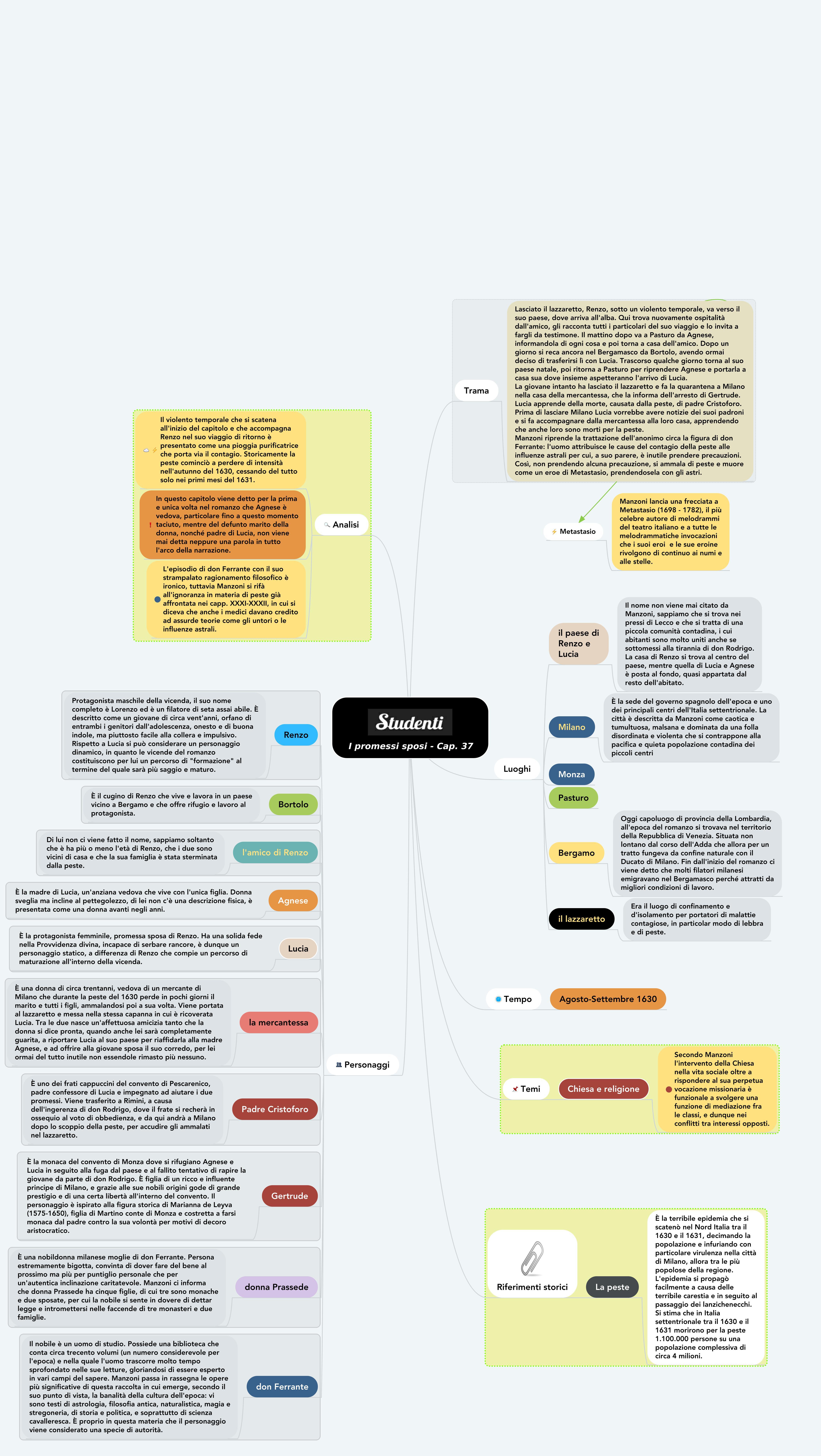 Mappa concettuale capitolo 37 i promessi sposi