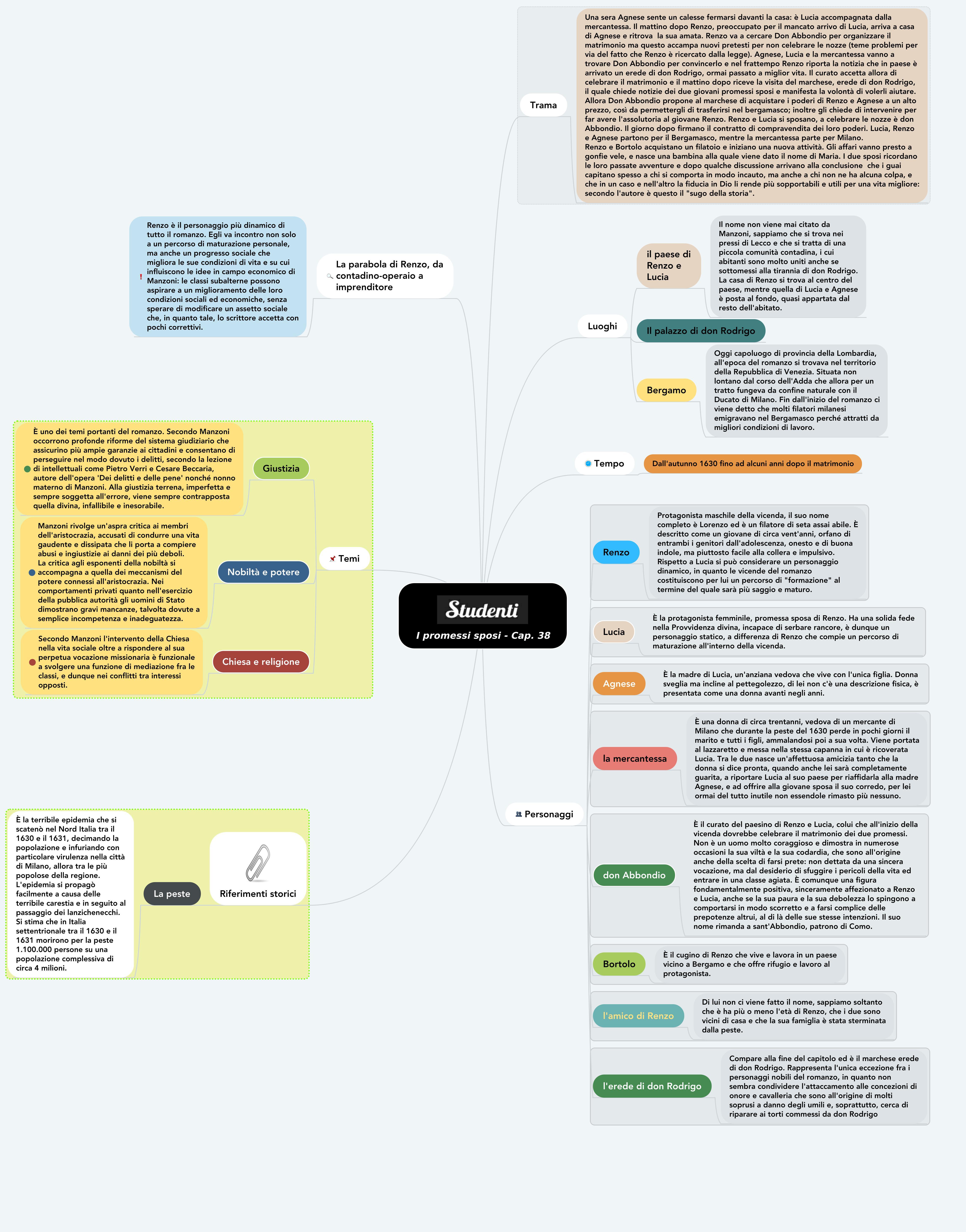 Mappa concettuale capitolo 38 promessi sposi