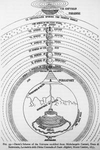 Schema dell'Universo di Dante