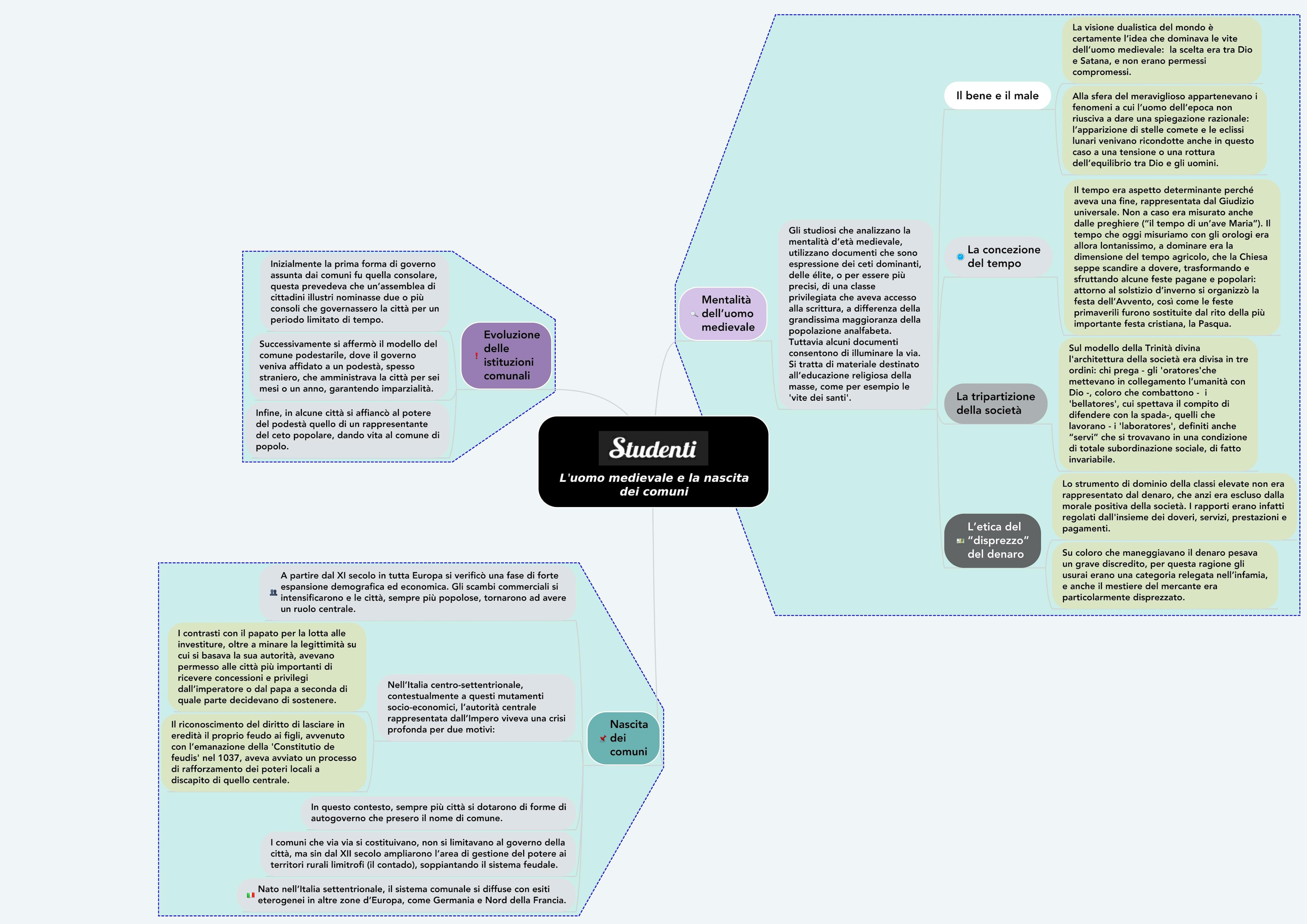 Mappa concettuale sull'uomo medievale e la nascita dei comuni