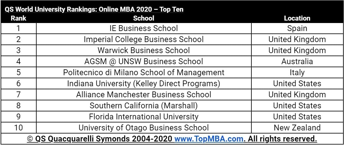 Top MBA 2020