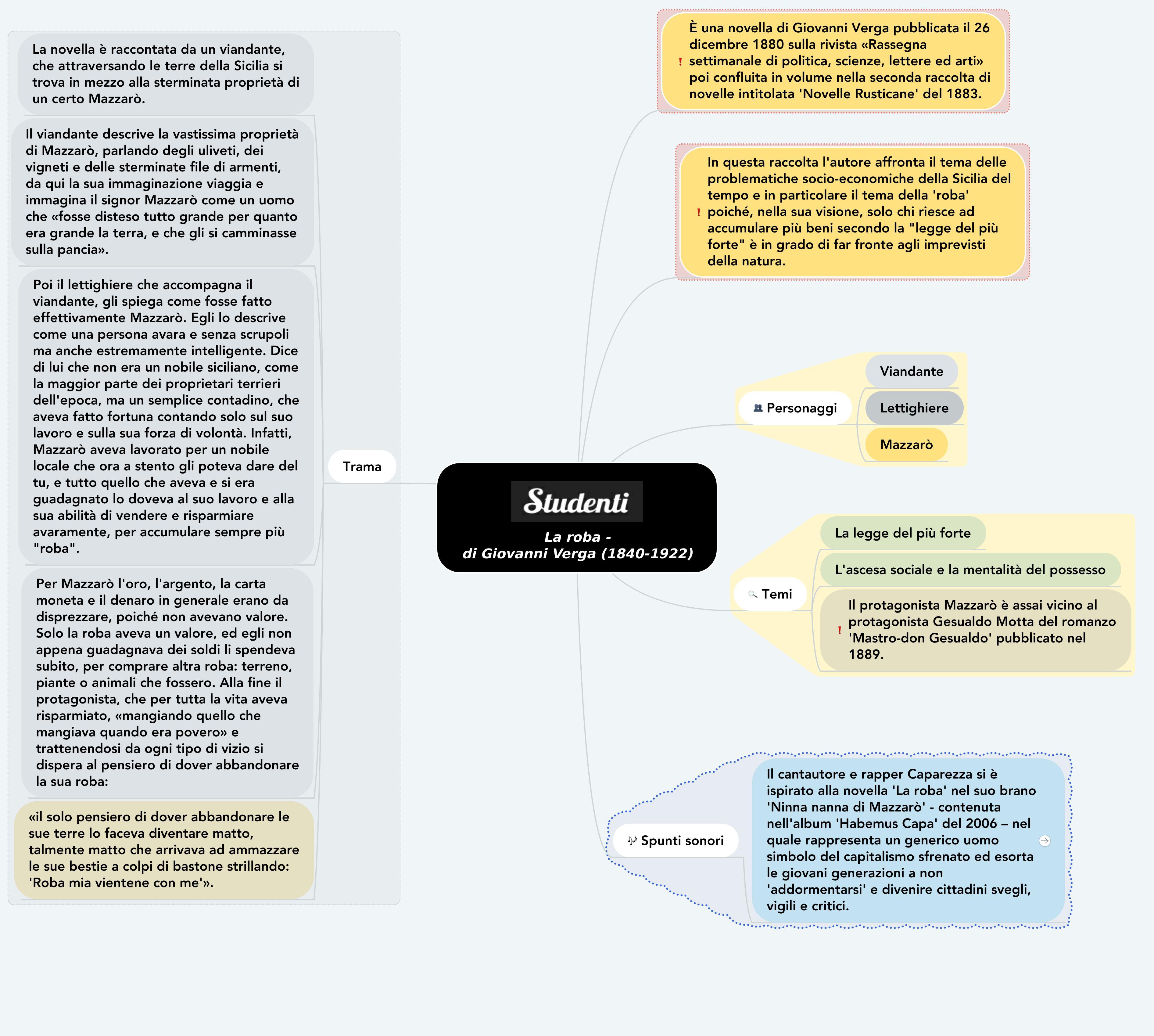 Mappa concettuale su La roba di Verga