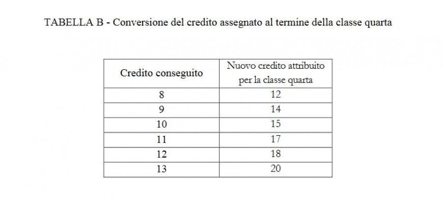 Conversione crediti classe quarta