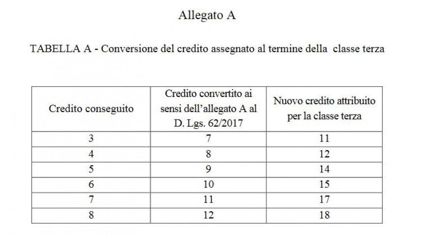 Conversione crediti classe terza