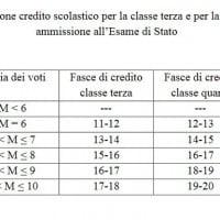 Attribuzione crediti per la classe terza e quarta in sede di ammissione all'esame di Stato