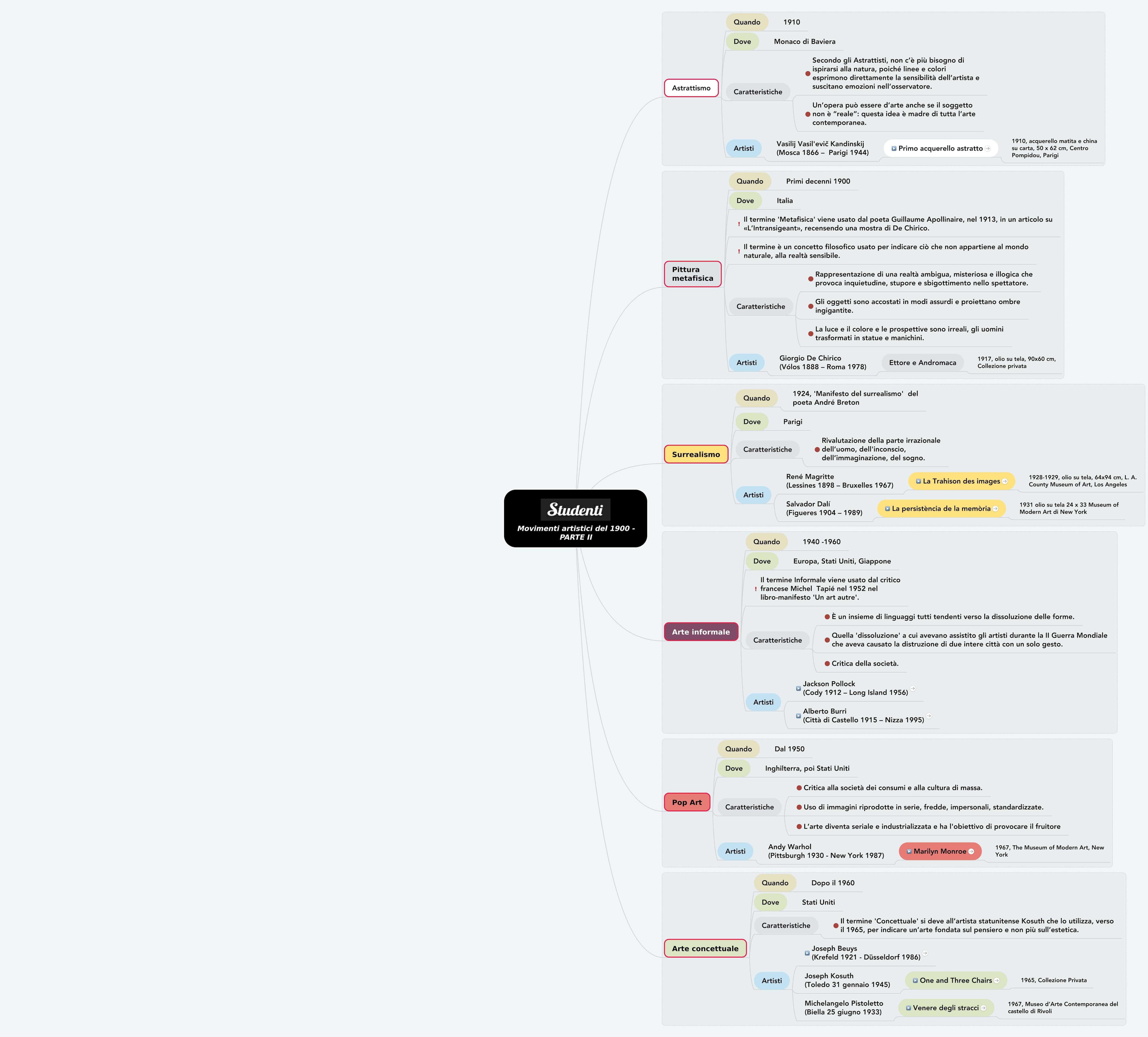 Mappa concettuale sui movimenti artistici del '900, seconda parte