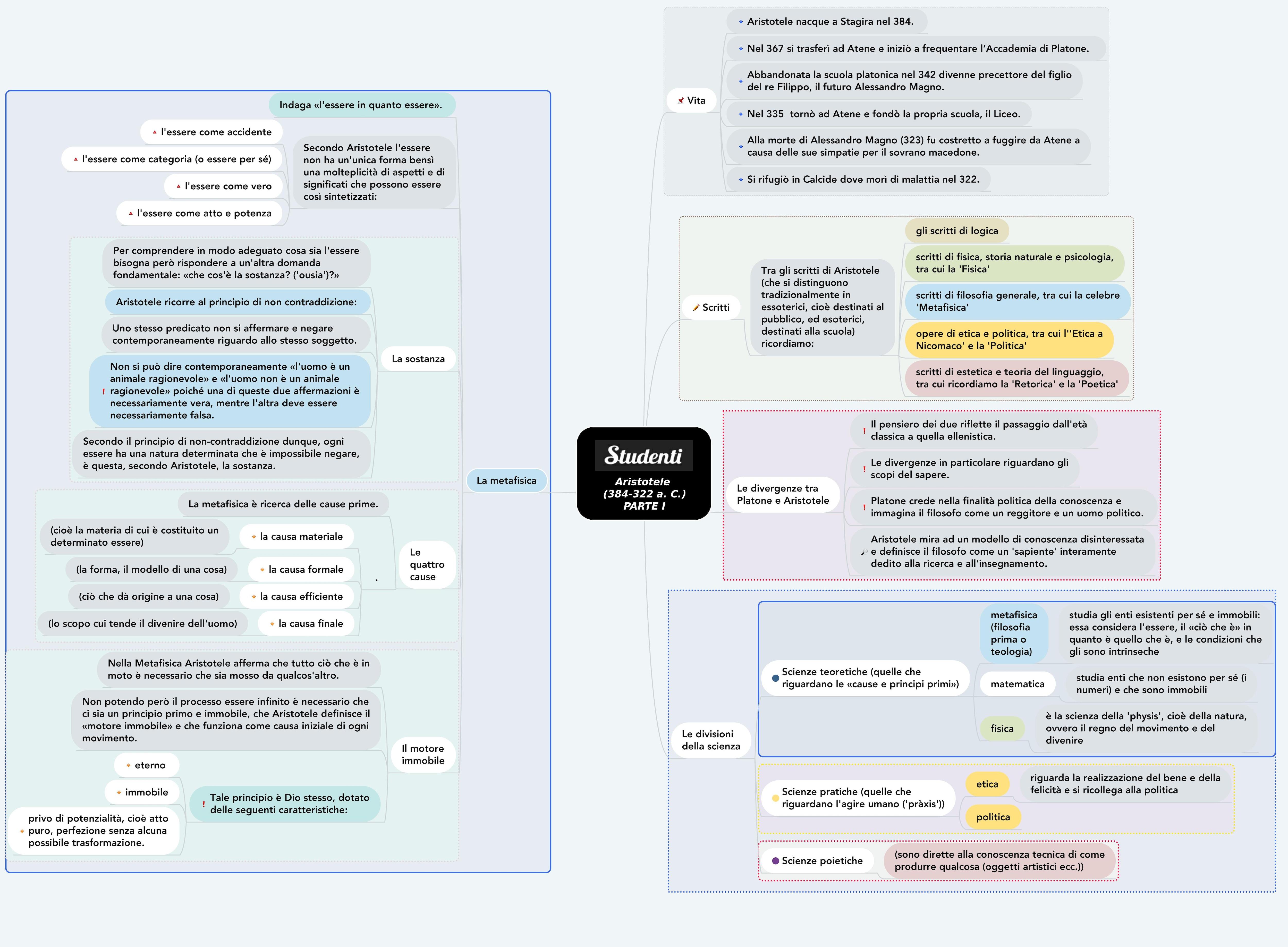 Mappa concettuale su Aristotele  prima parte