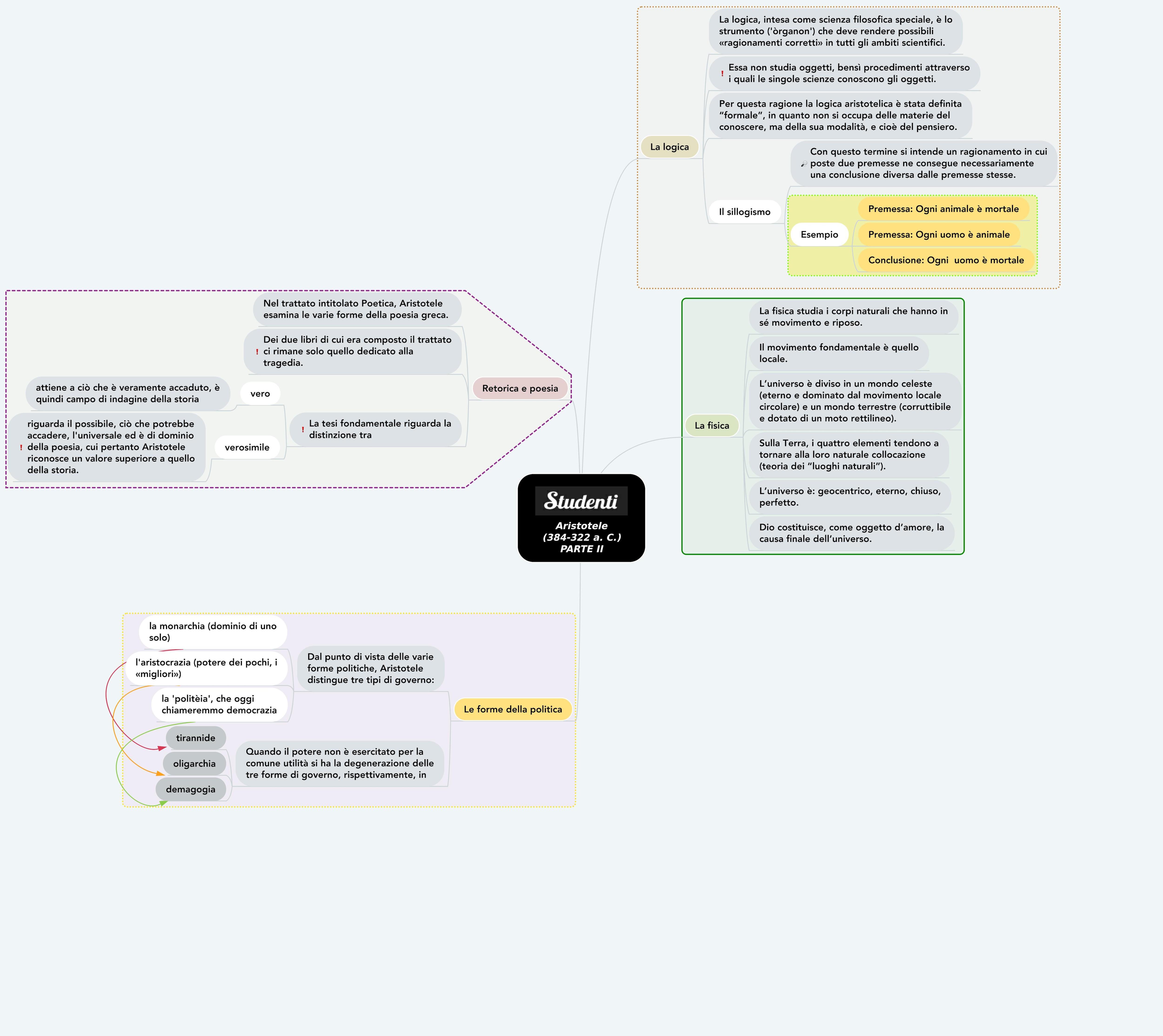 Mappa concettuale su Aristotele seconda parte