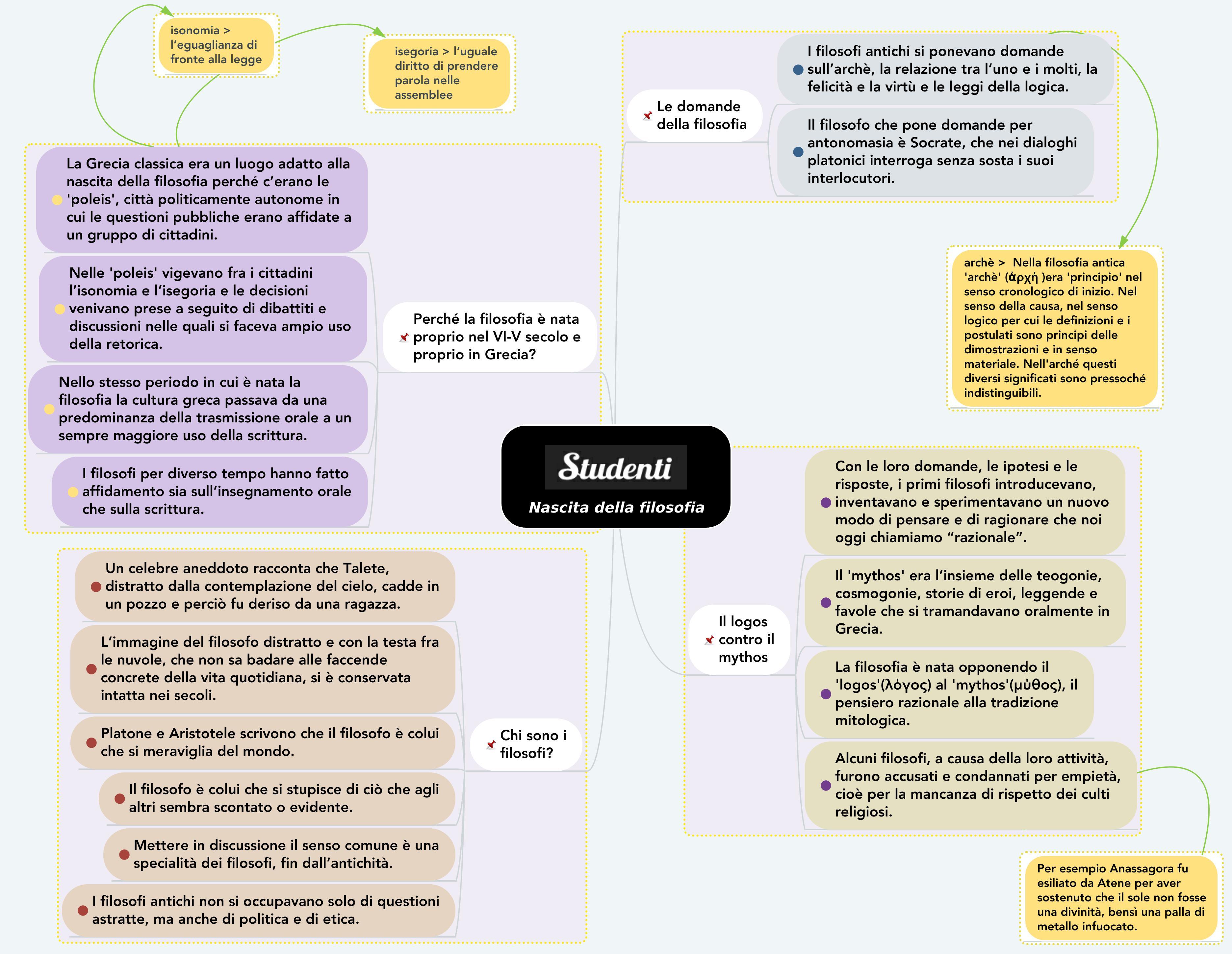 Mappa concettuale sulla nascita della filosofia