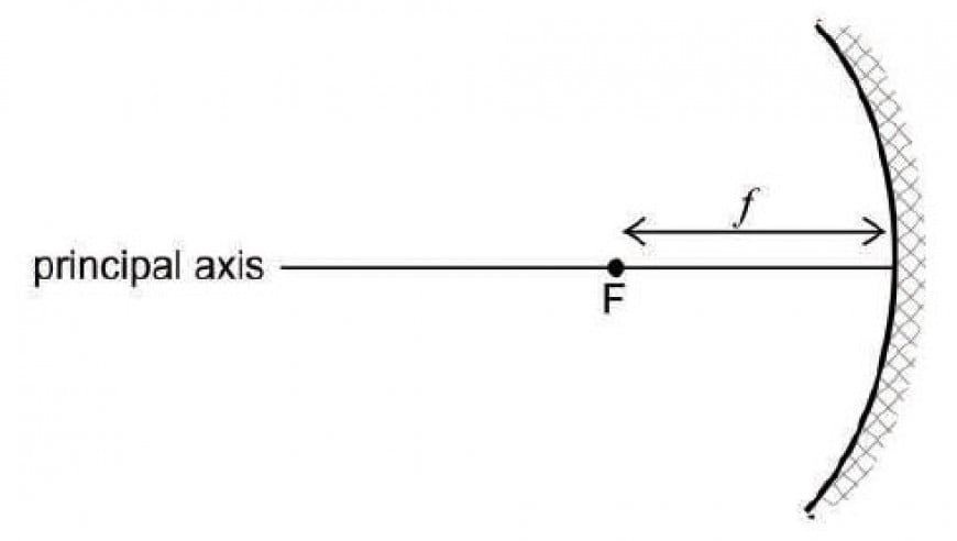 The diagram represents a concave mirror, where F is the principal focus and f is the focal length.