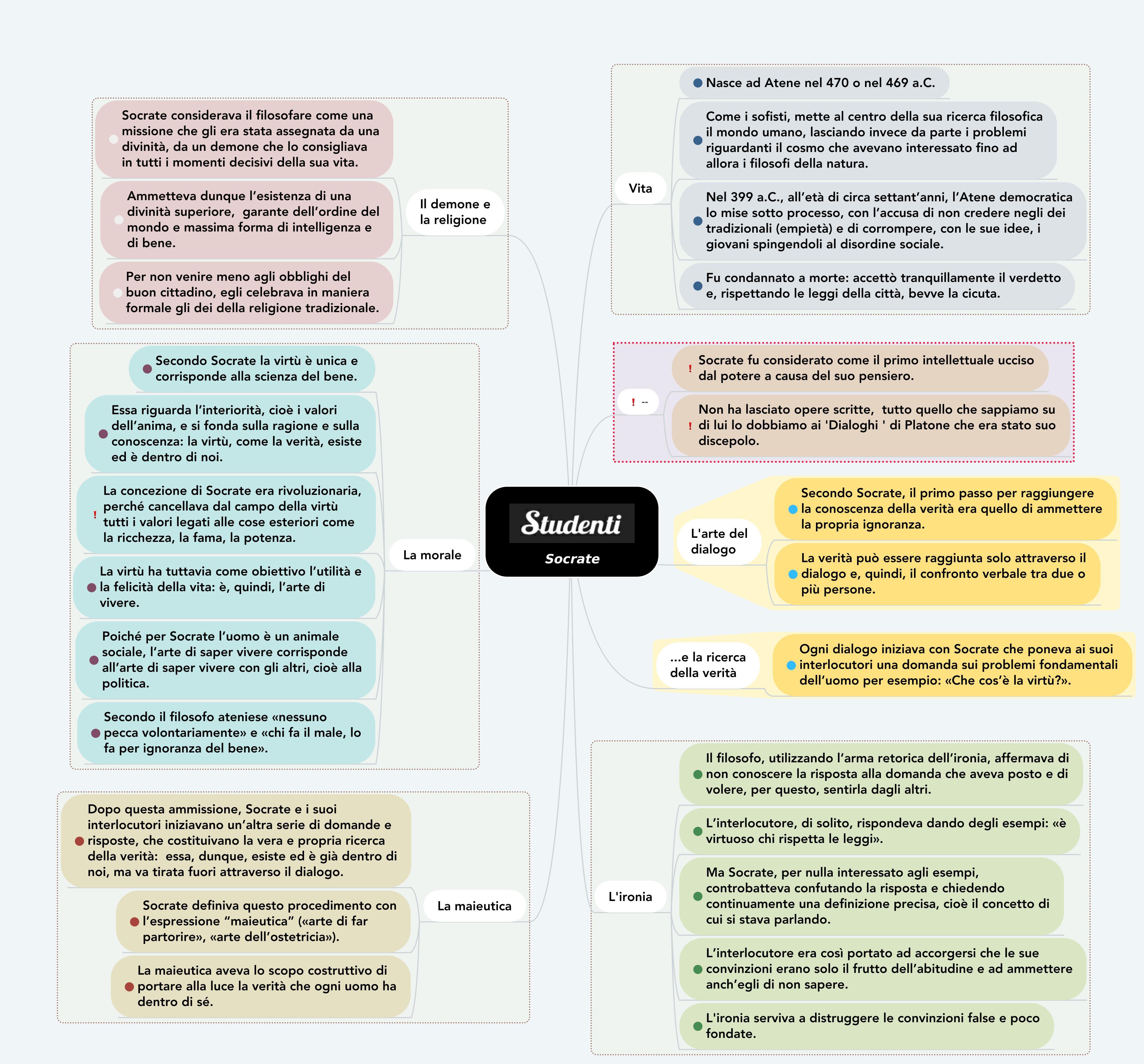 Mappa concettuale su Socrate