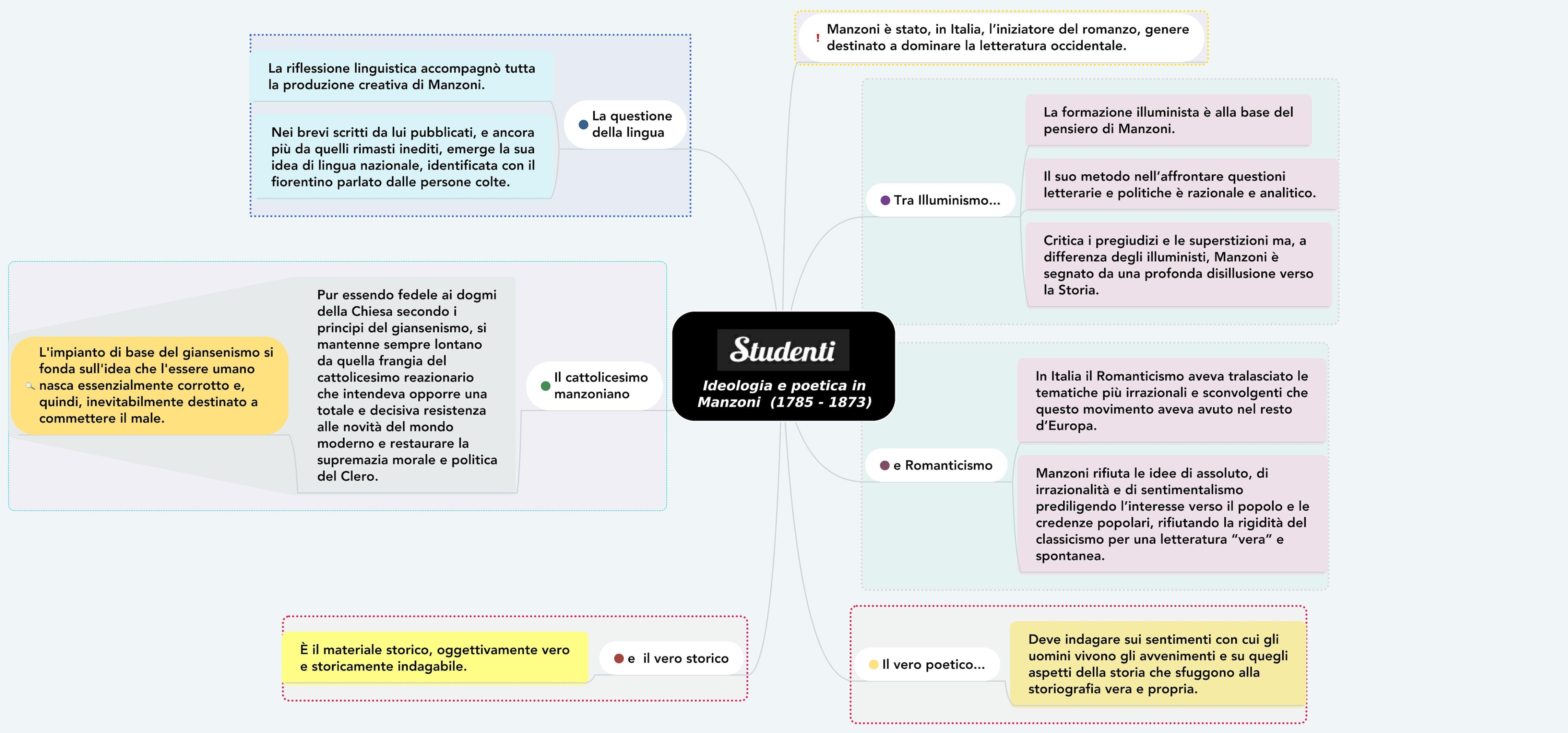 Mappa concettuale su ideologia e poetica in Manzoni