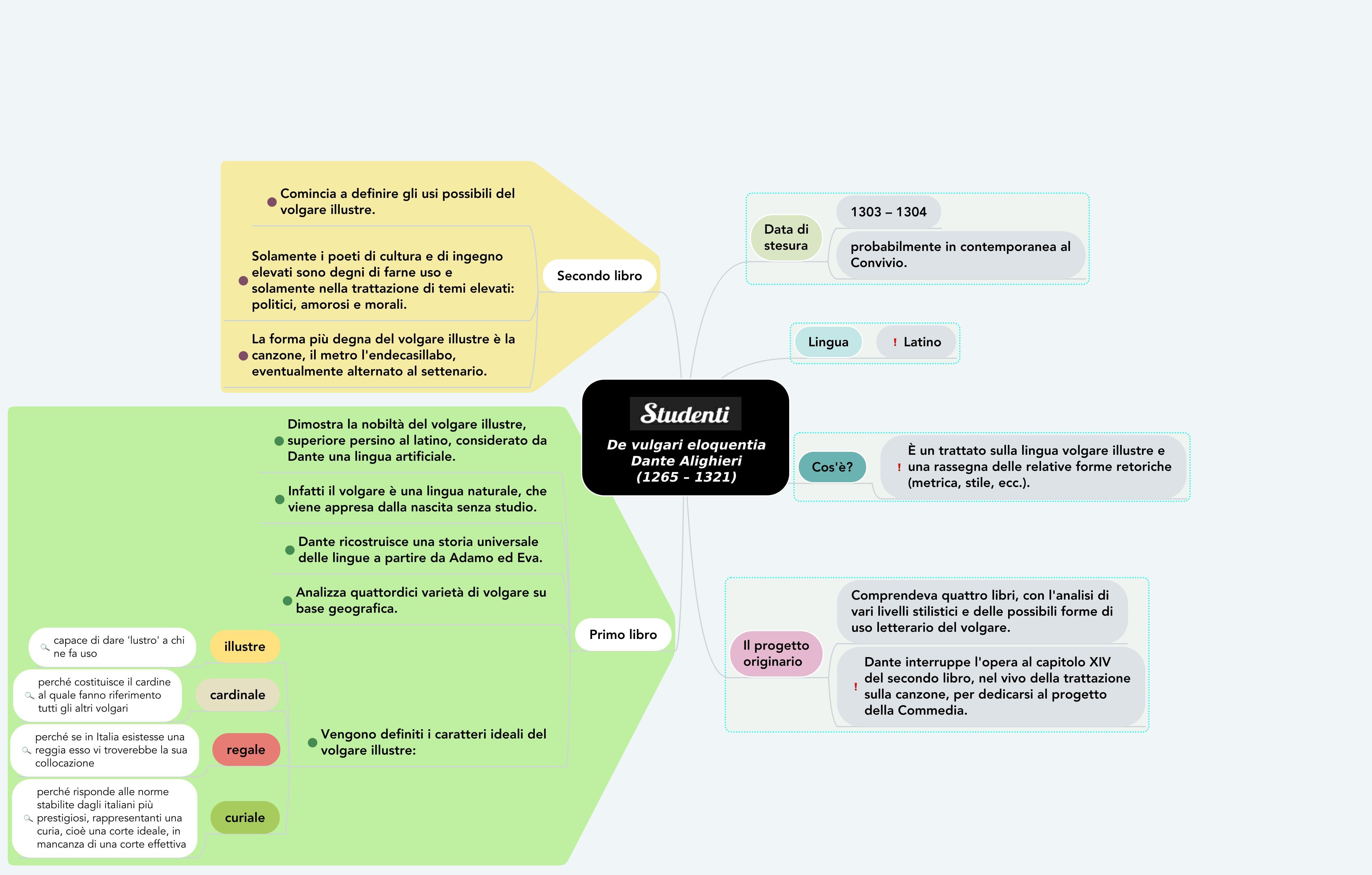 Mappa concettuale sul De vulgari eloquentia di Dante Alighieri