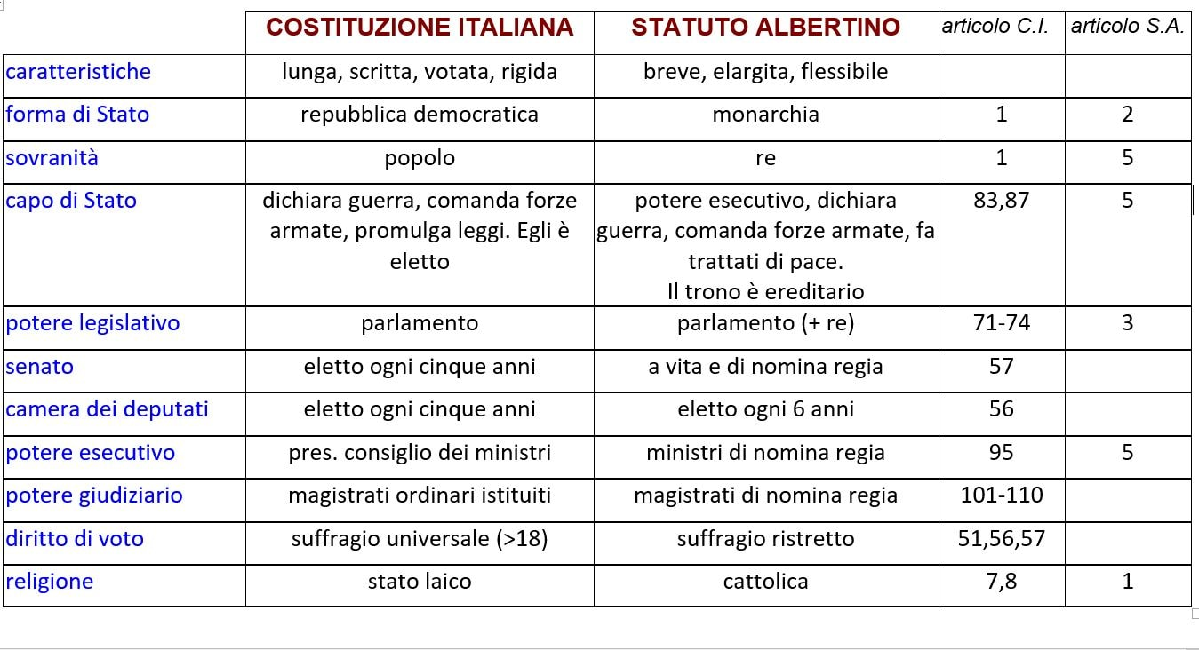 Differenze tra Statuto Albertino e Costituzione: schema