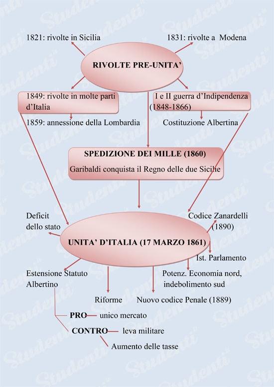 Cartina Italia 1860.L Unita D Italia Mappa Concettuale Tesine E Appunti Sull Italia Unita Studenti It