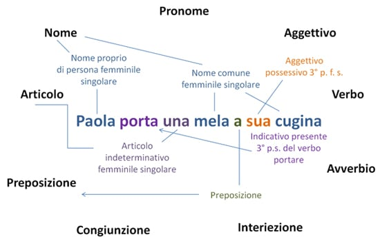 Analisi grammaticale: esempio